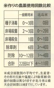 北斗米農薬基準
